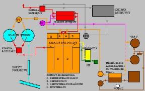 Rys. 1. Schemat technologiczny Oczyszczalni Ścieków we Wrześni